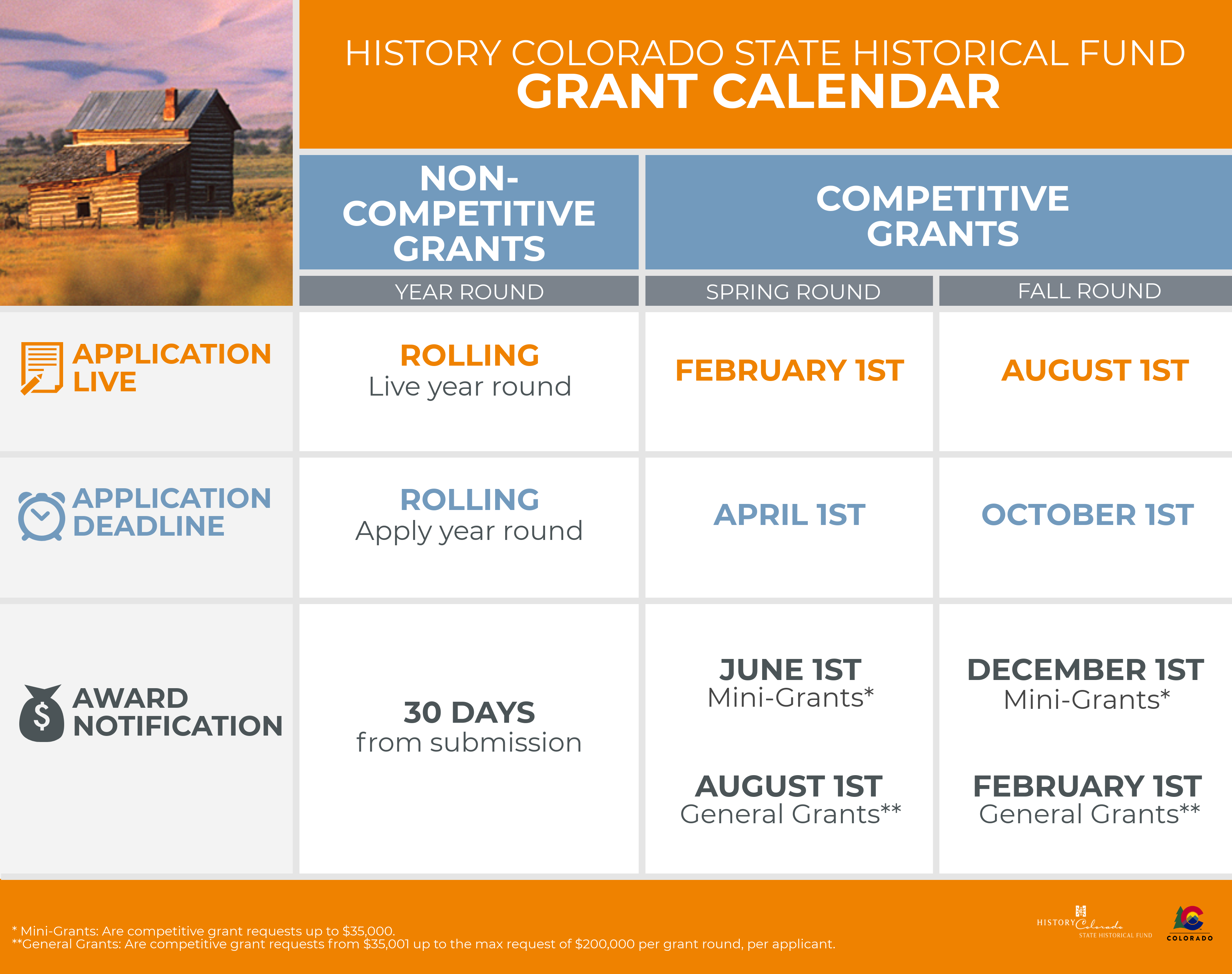 State Historical Fund Grant Calendar